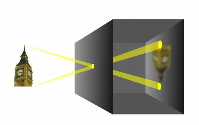 Schematische Darstellung wie eine Lochkamera (Camera Obscura) funktioniert